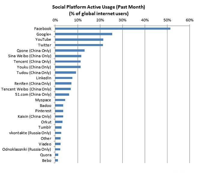 Social-Platform-Usage-Chart